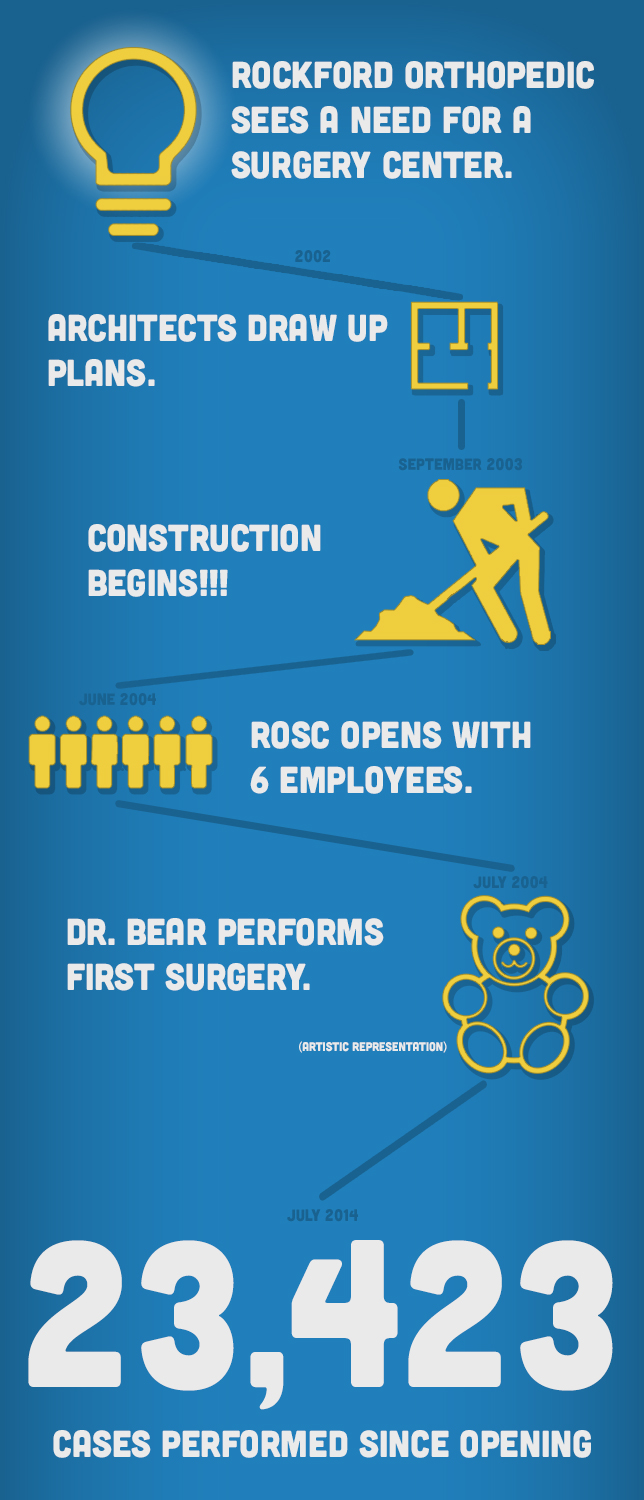 infographic-rockford orthopedic surgery center